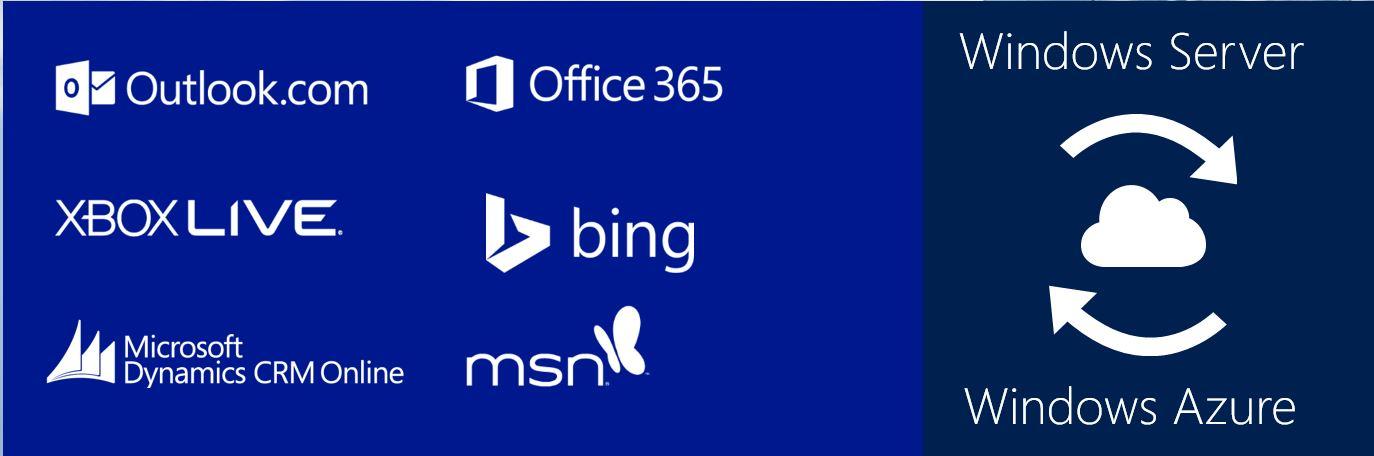 Serverdienste von Microsoft in der Cloud